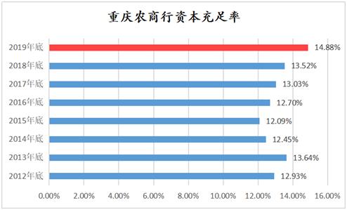 民生银行资产负债率_重庆农商行2019年综合实力再度领先 资产负债结构持续优化_存款