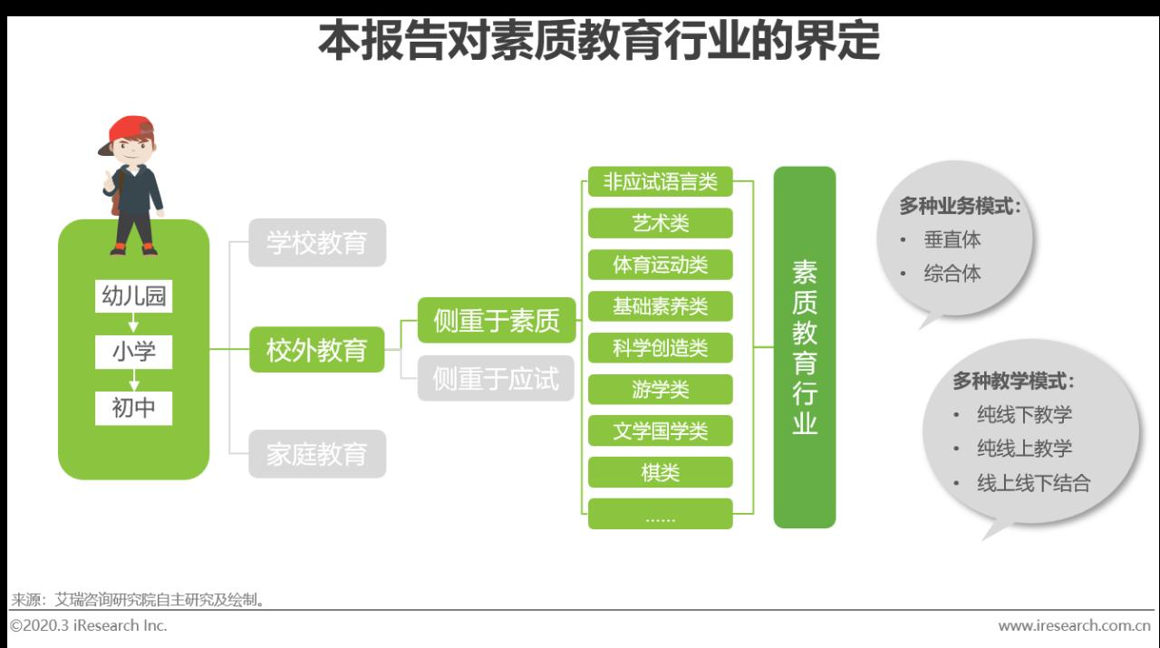 2020年中国素质教育行业白皮书