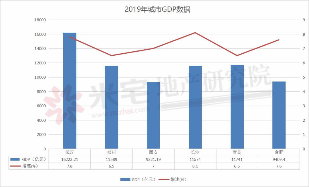 郑州一附院gdp_新一线城市郑州与长沙GDP相近,谁的综合实力更强