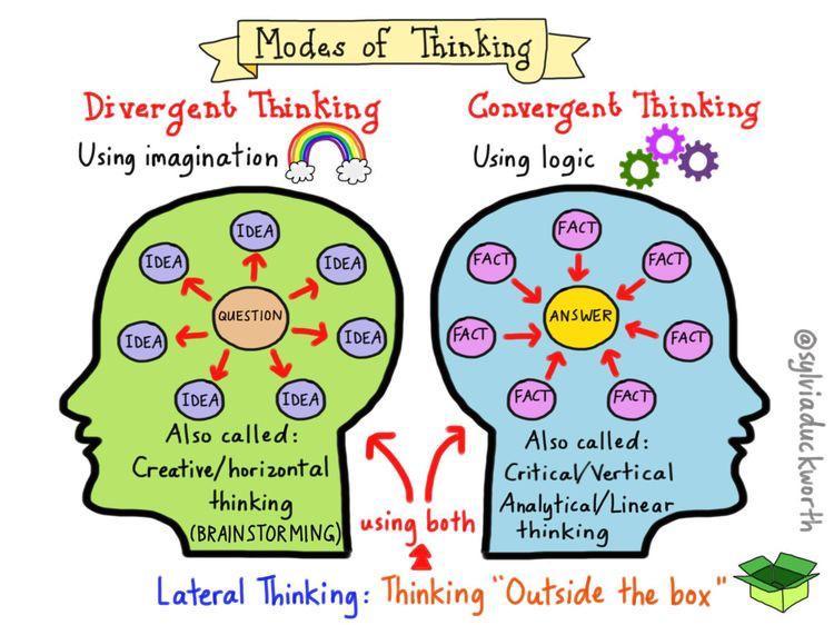 横向思维 是由爱德华·德博诺(edward de bono)博士于1967年在心理学图片