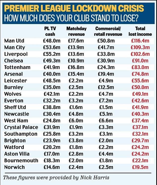 原创            11亿英镑!英超20队损失