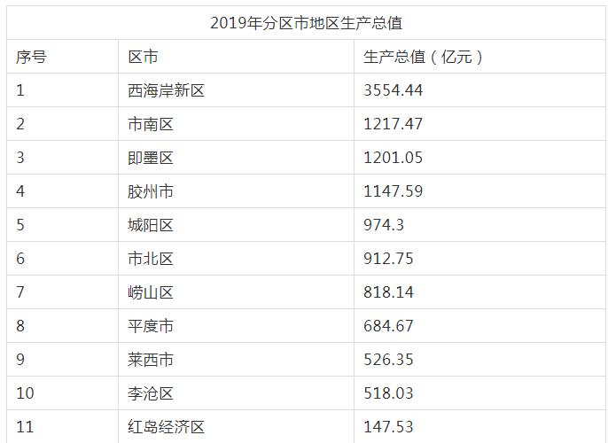 青岛西海岸gdp总量_2019年青岛各区市GDP增长平稳,西海岸新区位居第一