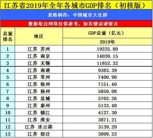 江苏gdp城市排名2021_江苏苏州与浙江杭州的2021年上半年GDP谁更高