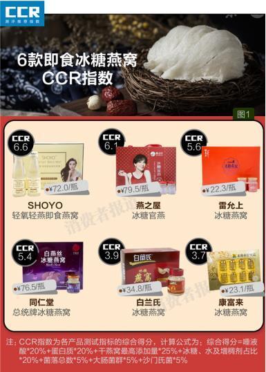 """燕之屋等產品97%以上的燕窩成分是糖水,""""中華鱉精""""騙局模式再度重來"""
