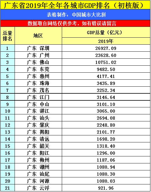 广州gdp2019多少_2019,广州GDP怎么了