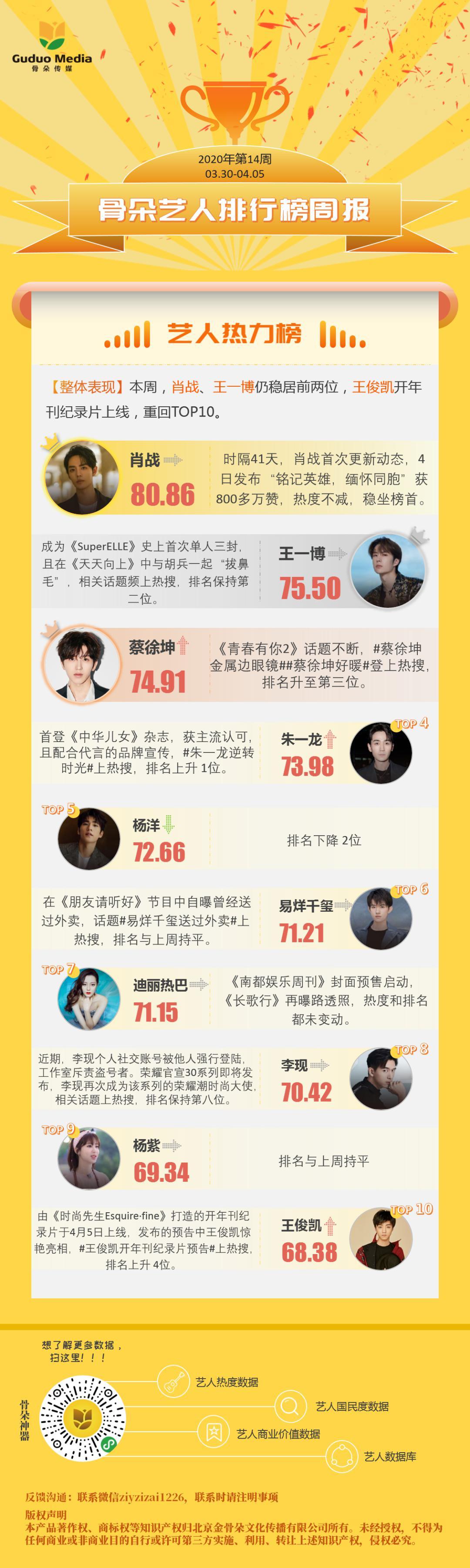 3.30-4.5艺人周榜|蔡徐坤热度看涨,黄晓明演技获赞,张新成持续霸榜_排名