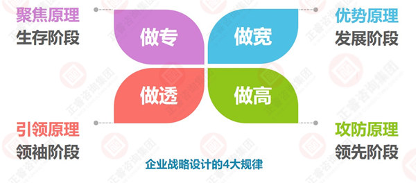 企业战略设计与选择的四大规律