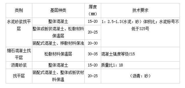 SBS防水卷材施工工艺