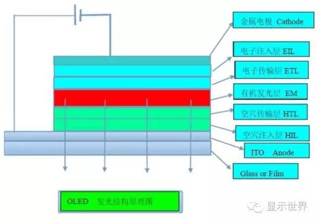 OLED設備制造廠商及常用材料