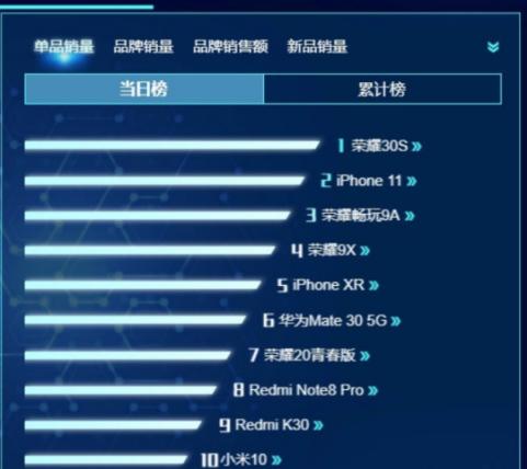 荣耀30S又赢了!单日销量超iPhone11,还是麒麟820加持