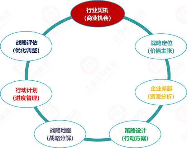 战略规划制定的7大步骤