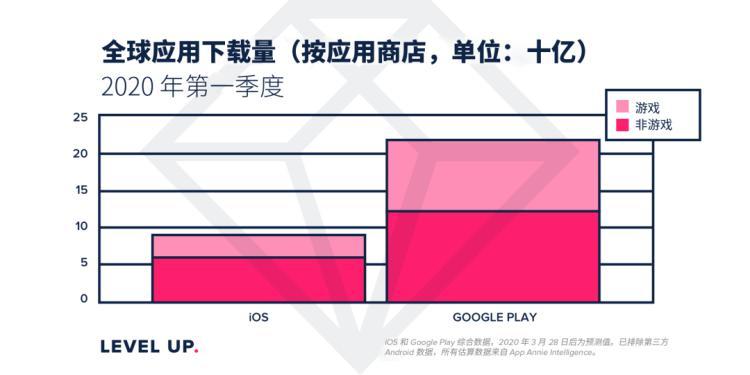 App Annie:第一季度AppStore應用下載量同比增長 15%