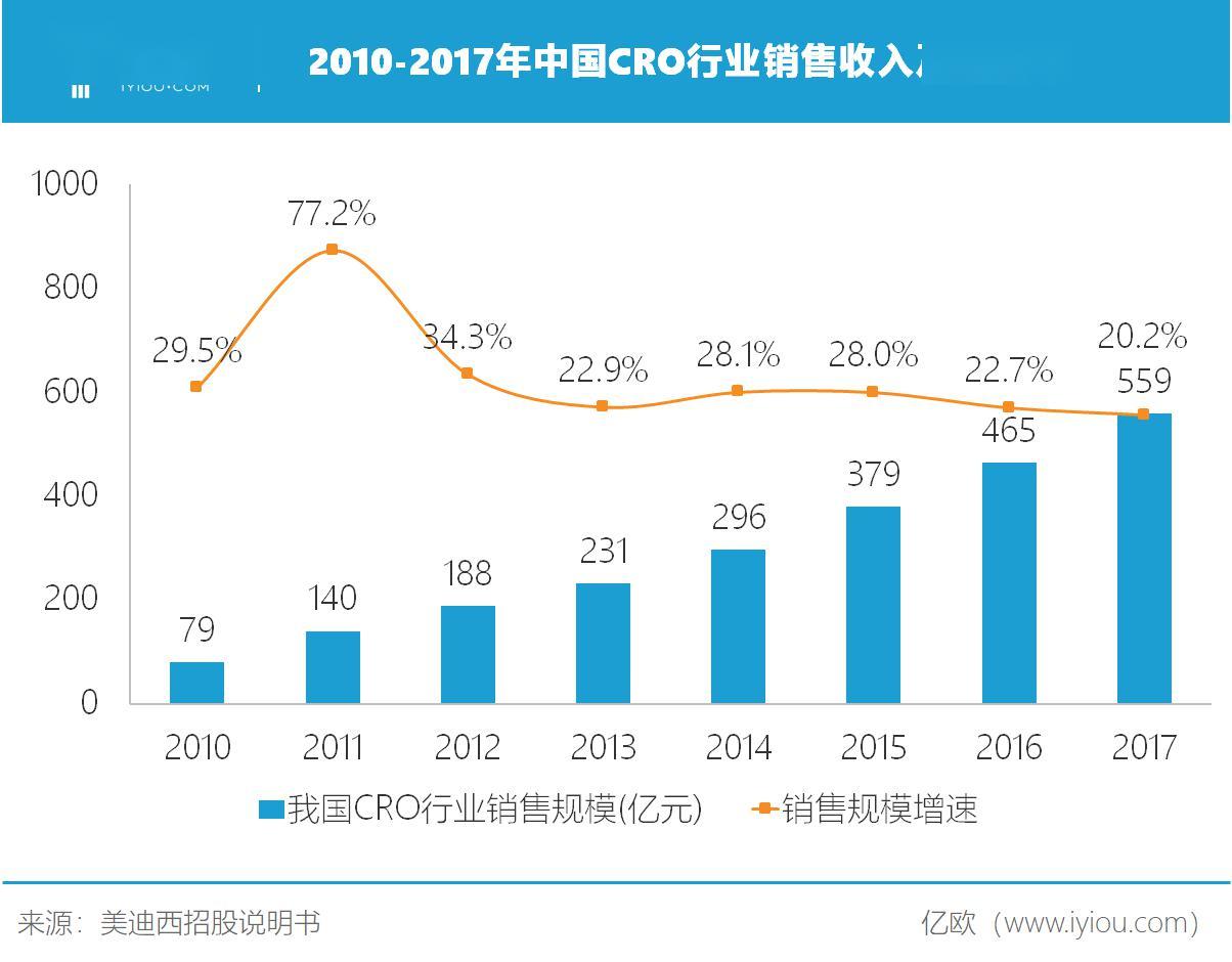 中國創新藥研發風起云涌,美迪西未來何以抗衡行業寡頭?