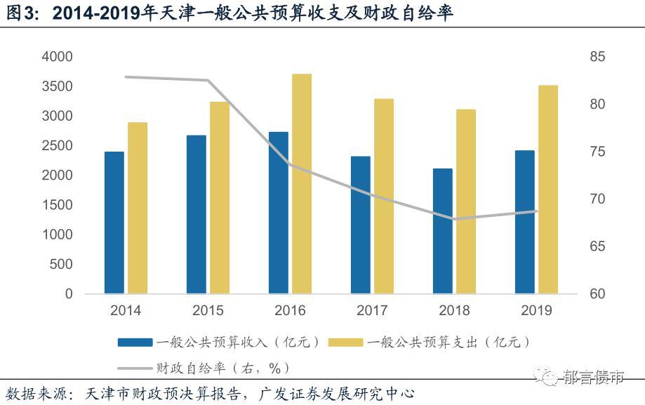 2019年天津地区经济总量情况_天津地区分布地图