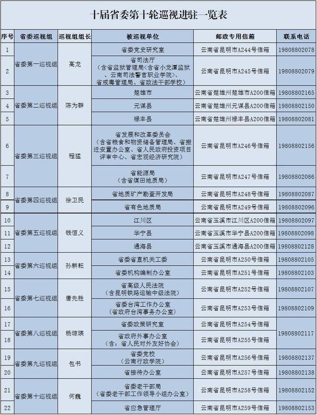 云南:十届省委第十轮巡视全部完成进驻