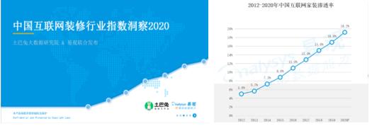 """土巴兔联合易观发布指数报告:互联网装修消费升级,新一线逆袭""""北上广"""""""