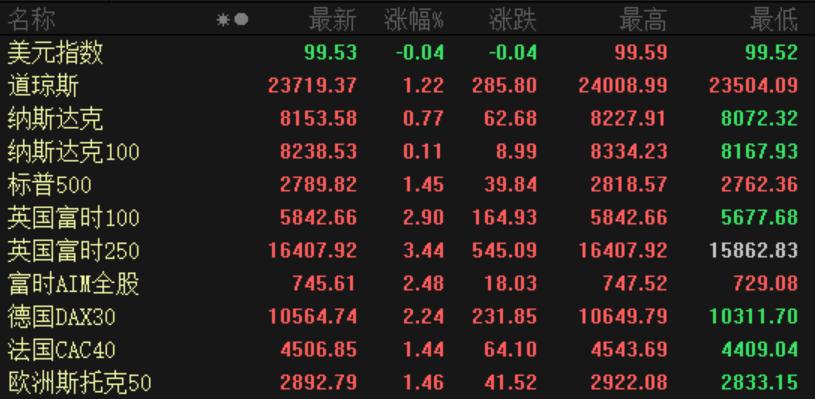欧美股市全线上涨!欧佩克达成史上最大减产协议,国际油价仍重挫