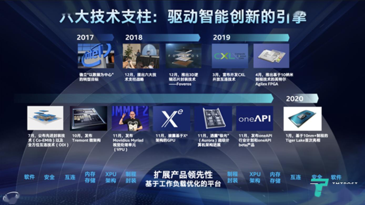 英特尔中国区总经理王锐:中国数字经济进入下半场,大数据将成为生产力