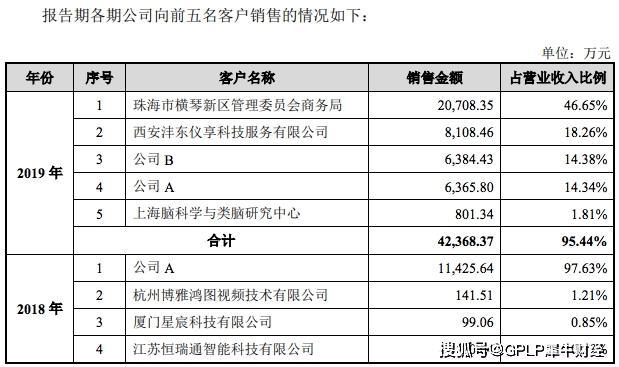大客户华为转身变对手 寒武纪亏损11.79亿元还能估值200亿元吗?