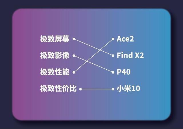 """华为P40阉割配置成""""电子垃圾"""",网友:充电连Ace初代都不如"""