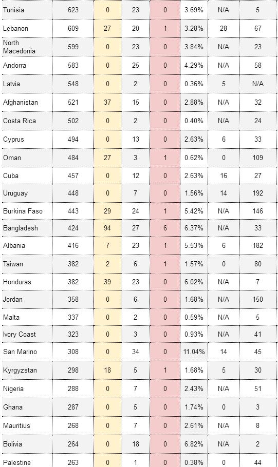 一文看尽全球疫情最新进展:累计确诊超162万,美48州关闭非必要企业