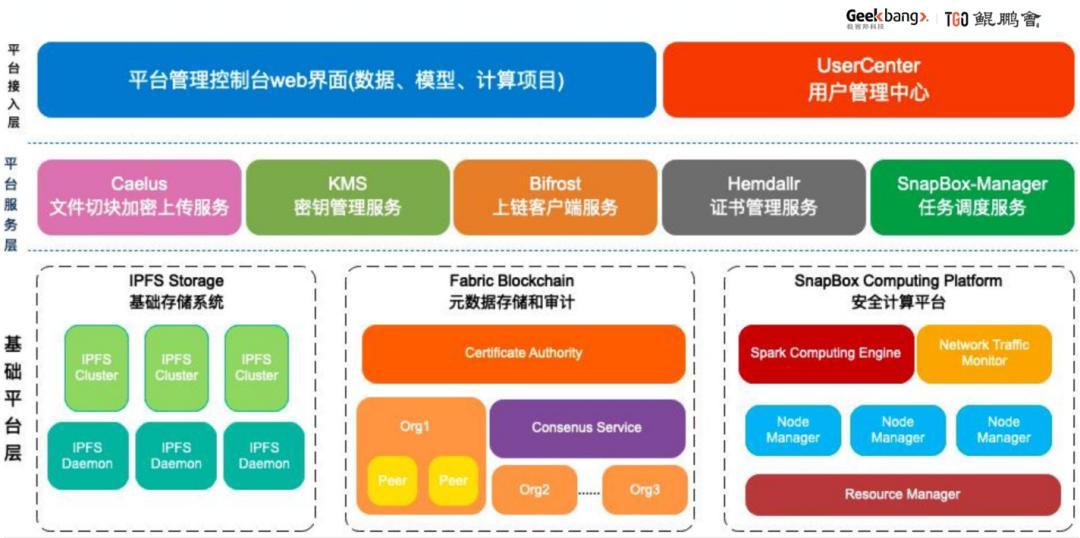 4 年区块链老兵:如何构建基于区块链的可信计算方案?