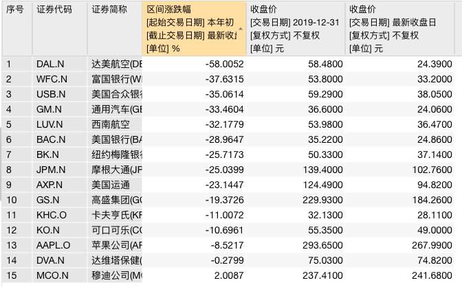 """巴菲特继续""""割肉""""银行股,年内股票亏损已达465亿美元"""