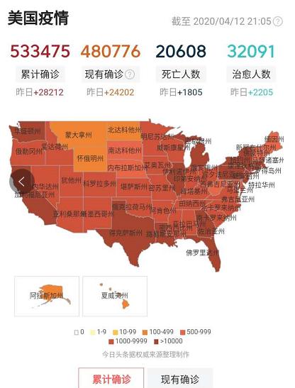美国确诊人数超中国6倍!特朗普:美国疫情已达到顶点,将好转