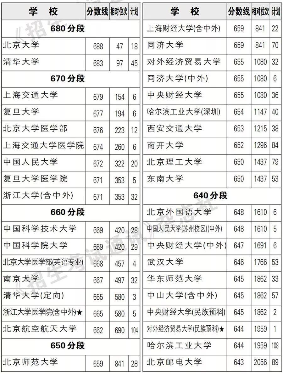 辽宁最难考10所大学投档线公布,你还差多少分?