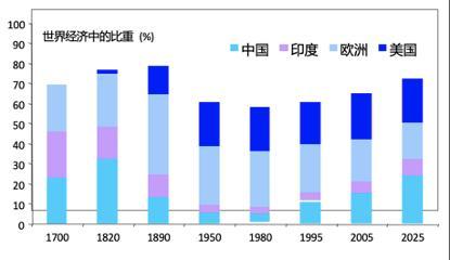 中国的经济总量在全球的排名_德国经济总量世界排名