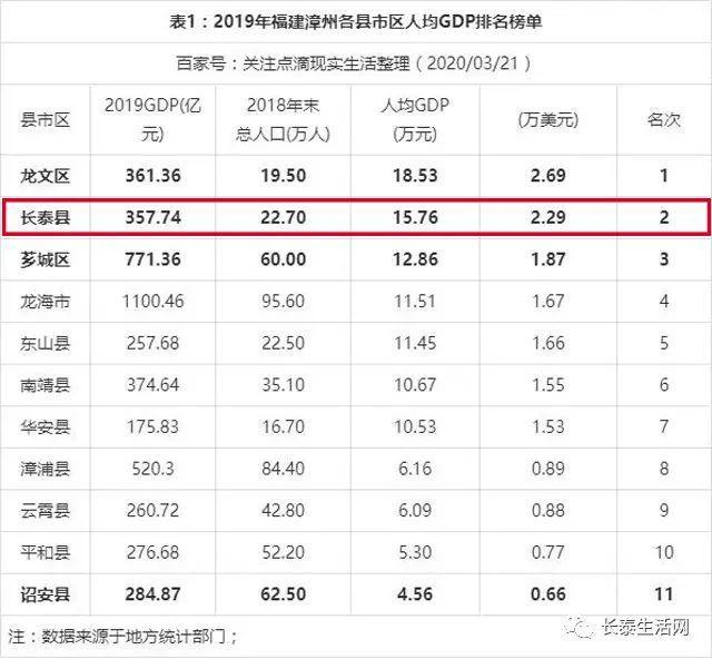 福清市人均gdp排名_2019年福建省各市县区人均GDP排名榜单 同城生活 看福清 Powered by Discuz