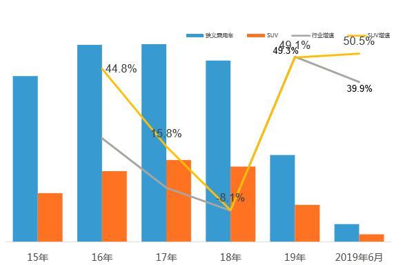 大美设计了中国十大发动机!长安欧尚X7,错位竞争打造爆款精品都市SUV