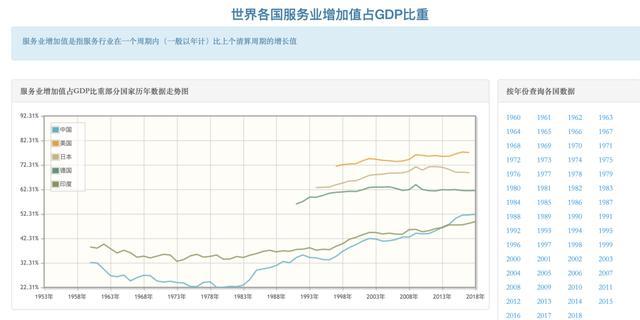 服务业占比升高gdp