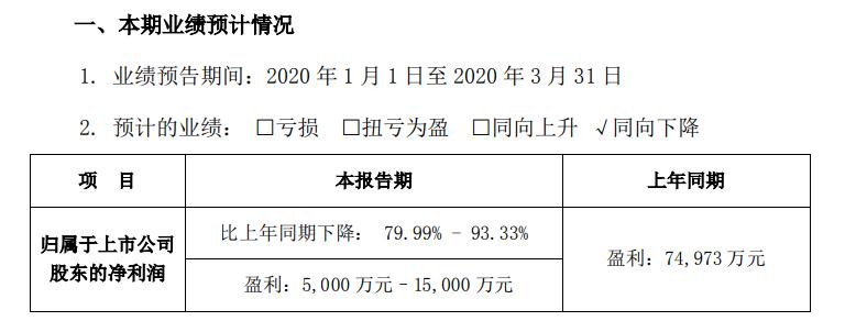 比亚迪一季度预计最高盈利1.5亿元 新能源车销量下降近70%