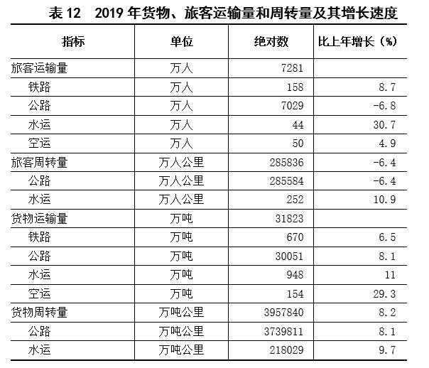 2019年上饶市经济总量多少_上饶市经济开发区郑文