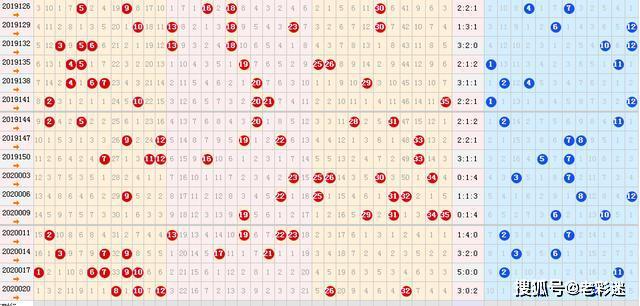 体彩大乐2020023期六种走势图分享,上期重复号绝杀