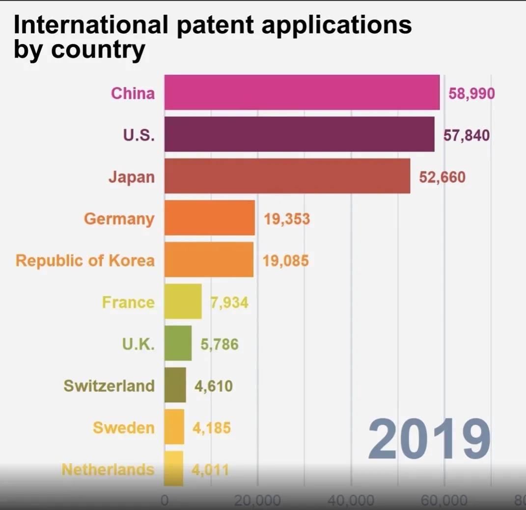去年中国首次成为国际专利申请最大来源国,孩子会发明多重要?