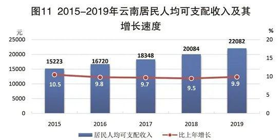 2019年云南省gdp为多少_官宣丨2019年云南GDP增长8.1
