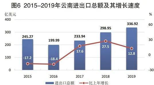 云南 gdp_云南2020gdp排名图片