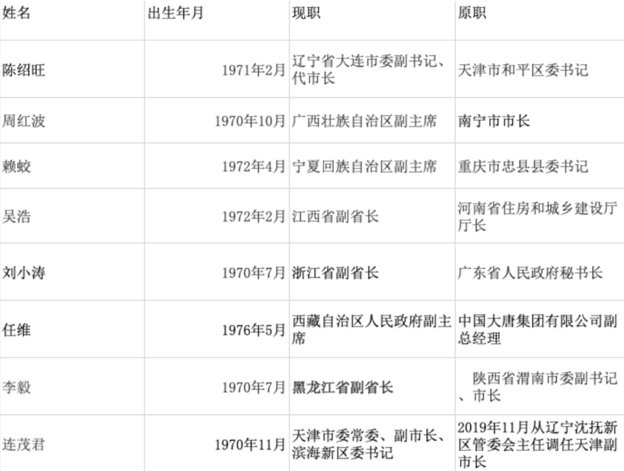 3月以来8名70后副部履新,最年轻省部级官员纪录刷新