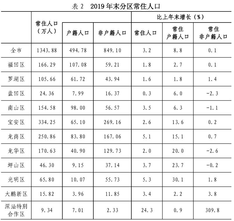户籍人口GDP排名_GDP50强城市常住人口与户籍人口差额排名,重庆流出人口排名第1