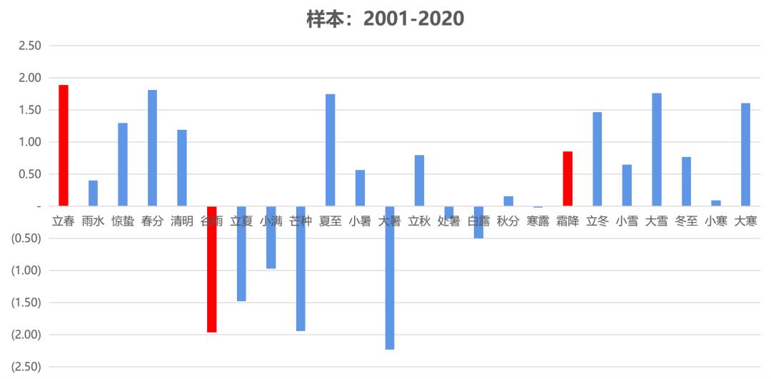 2020中美gdp差距_中美2015-2020gdp