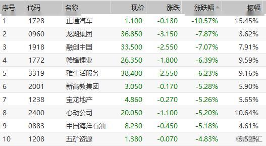 港股复盘:恒指跌逾1%,内房股集体下挫融创跌7%