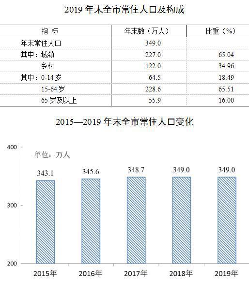 淮南的gdp有多少_淮南市财政收入增长的影响因素研究