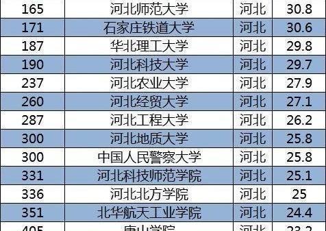 河北省大学排名_河北省大学宿舍图片