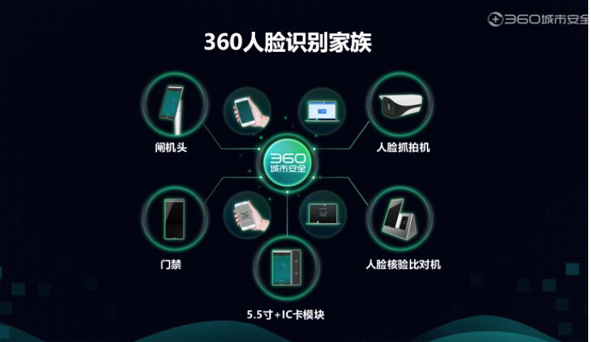 360宣布入局人脸识别领域