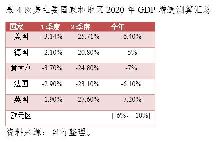 2020欧洲GDP巅峰_2020年欧洲GDP前十国家都是谁呢 德国 俄罗斯 波兰 瑞士排第几呢(2)