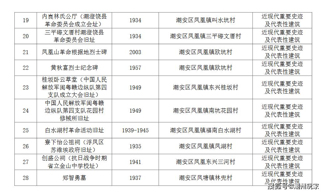 潮州人口多少_最全 潮州市第七次全国人口普查数据公布