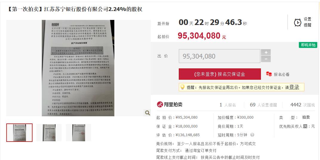 康得新所持苏宁银行2.2%股份被拍卖:起拍价9530万元,苏宁银行两年赚1322万元