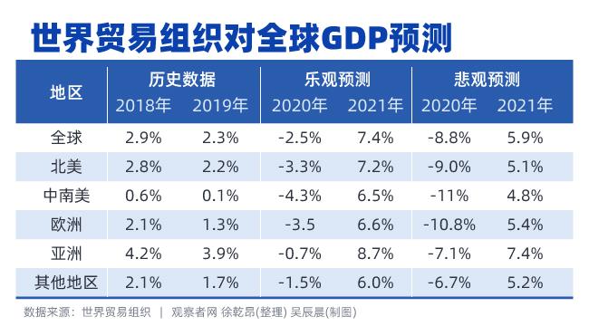 今年gdp增速算今年gdp